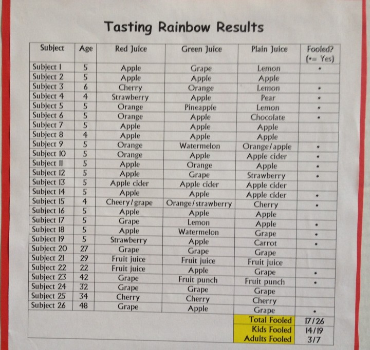 Tasting rainbow results