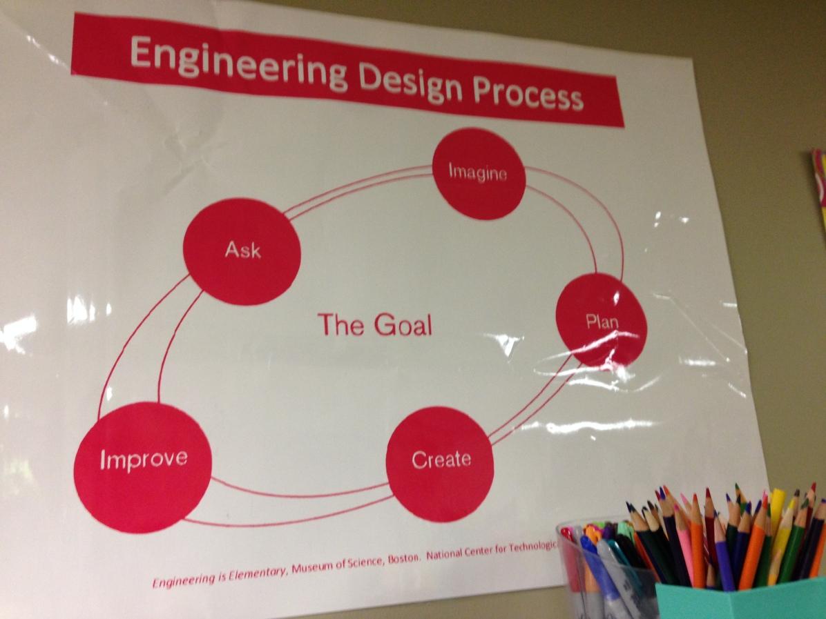 engineering-design-process